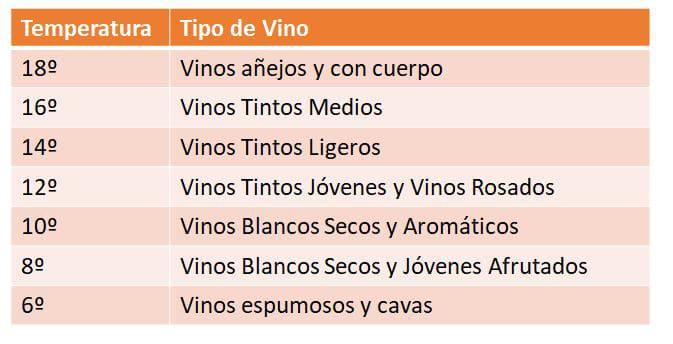 temperaturas adecuadas a cada vino-4home