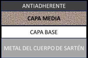 capas articulo sartenes antiadherentes