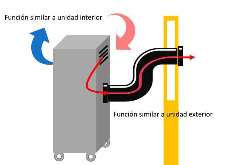 aire-acondicionado-portátil-esquema-funcionamiento